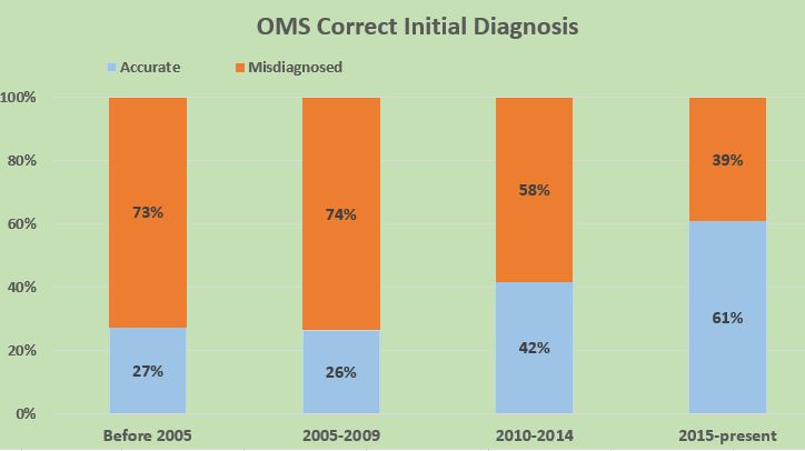 OMS Diagnosis