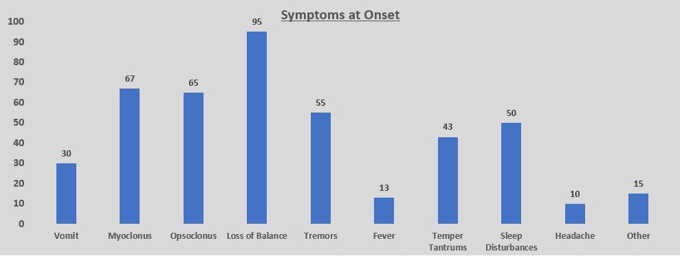OMS Symptoms
