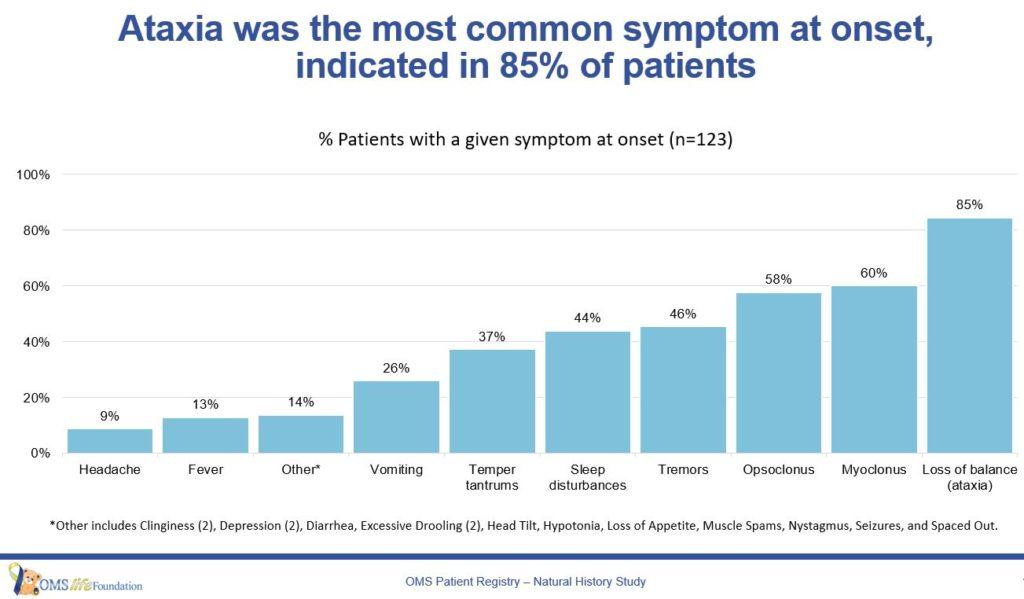 OMS Symptoms - June 2018
